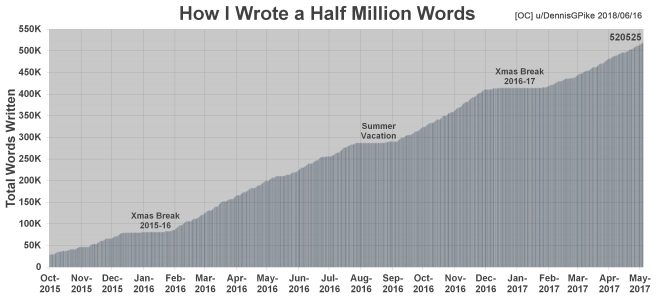 How I Wrote A Half Million Words Chart