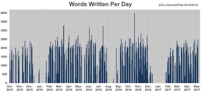 Words Per Day.jpg