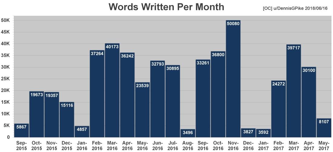 Chart - Words Written Per Month