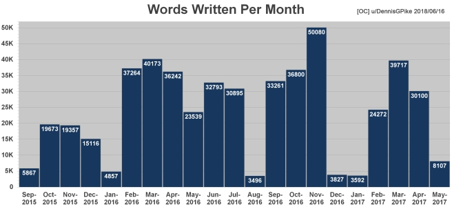 Chart - Words Written Per Month