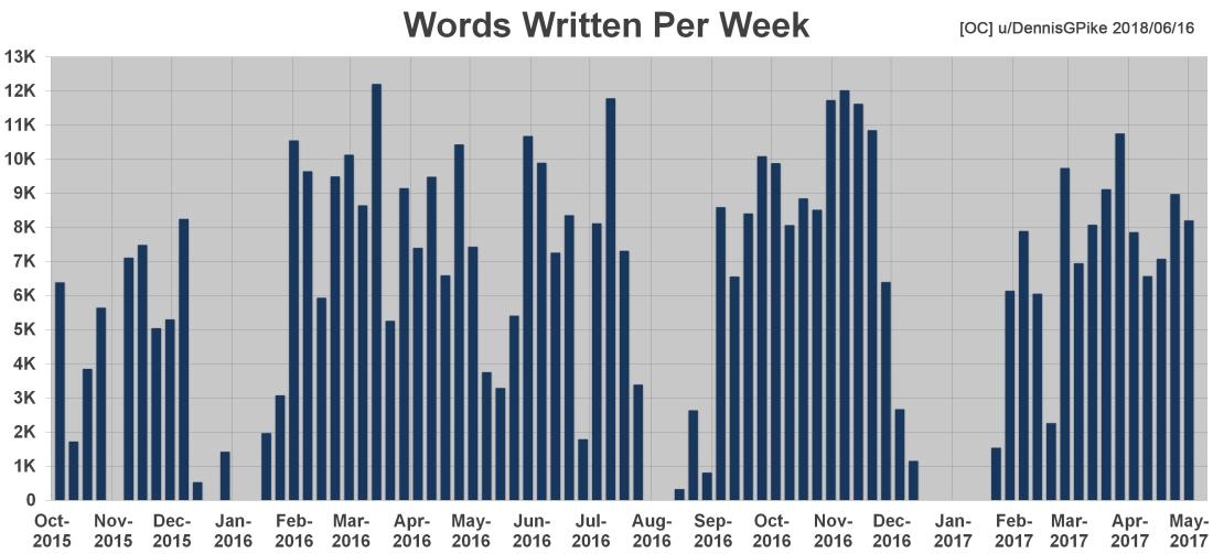 Chart - Words Written Per Week